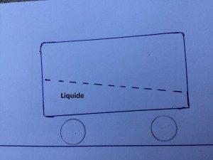 Ici à l'accélération le liquide imaginaire vient sur les roues arrière donc le poids vient sur les roues arrière.