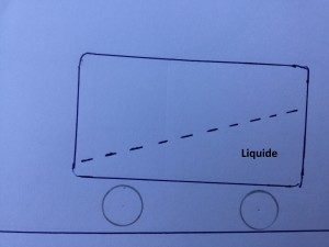 A chaque mouvement sur les commandes de votre véhicule ce transfert de charge s'effectue. Ici au moment du freinage le liquide imaginaire vient sur les roues avant donc le poids vient sur les roues avant.